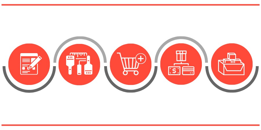 Online Store Process
